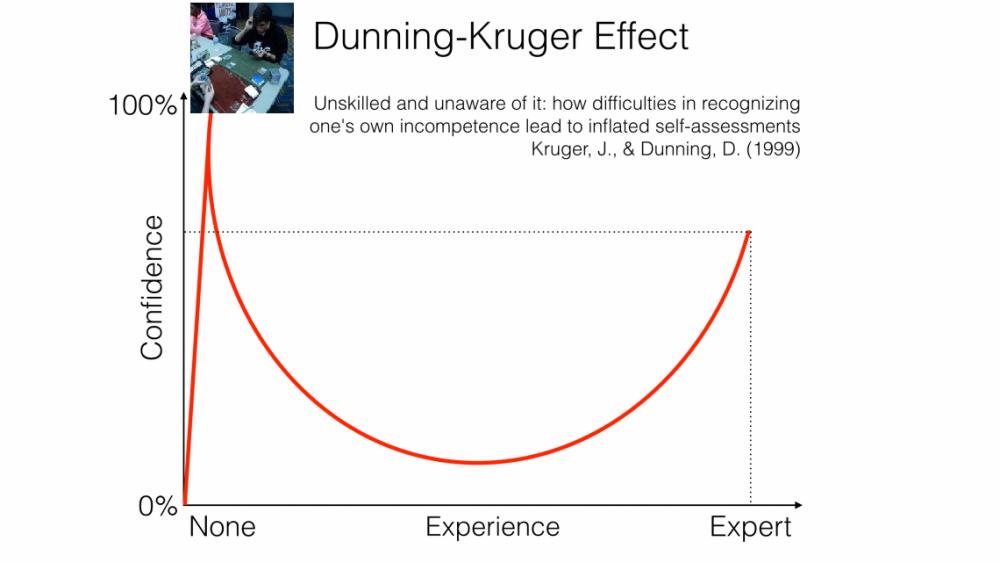 dunning-kruger-effect-1140x641.png